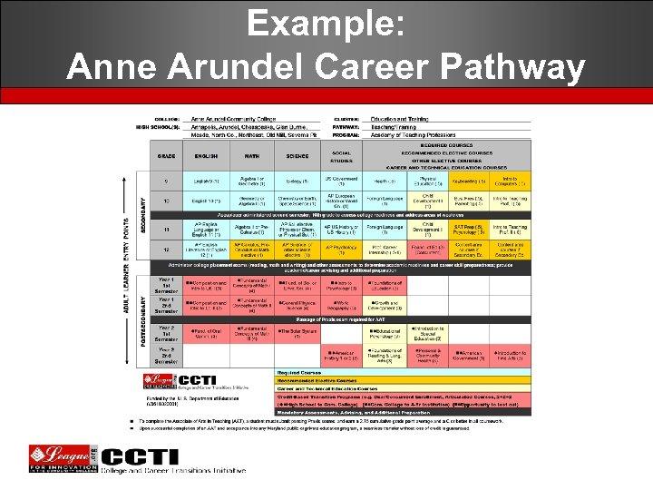 Example: Anne Arundel Career Pathway