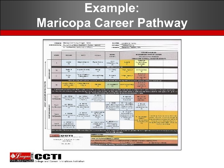 Example: Maricopa Career Pathway