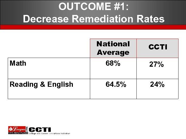 OUTCOME #1: Decrease Remediation Rates Math Reading & English National Average 68% 64. 5%