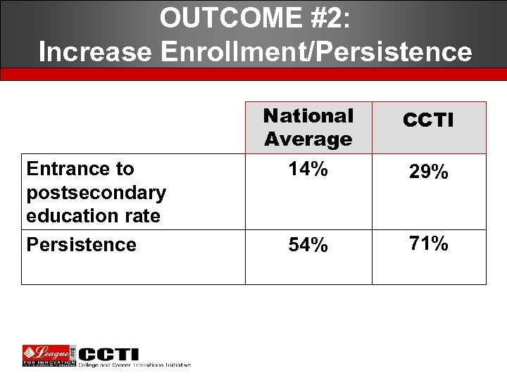 OUTCOME #2: Increase Enrollment/Persistence Entrance to postsecondary education rate Persistence National Average 14% CCTI
