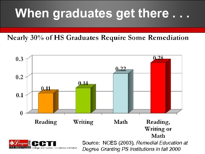 When graduates get there. . . Source: NCES (2003), Remedial Education at Degree Granting