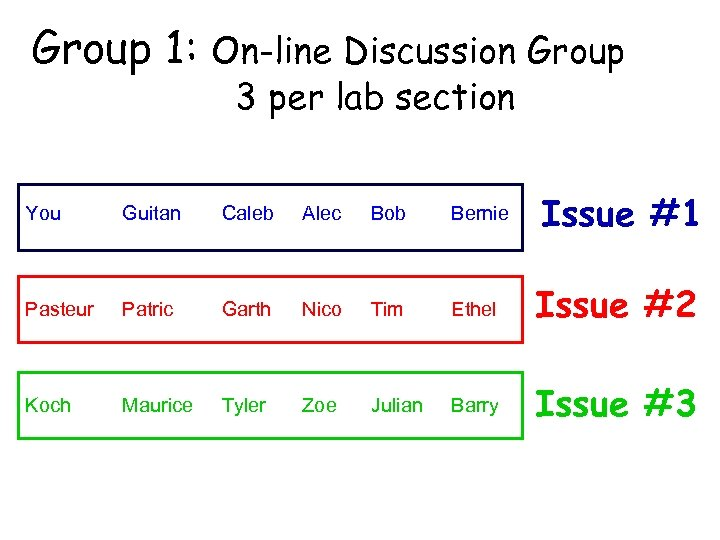 Group 1: On-line Discussion Group 3 per lab section You Guitan Caleb Alec Bob