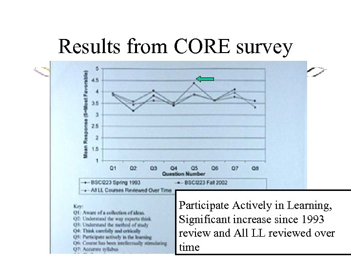 Results from CORE survey Participate Actively in Learning, Significant increase since 1993 review and