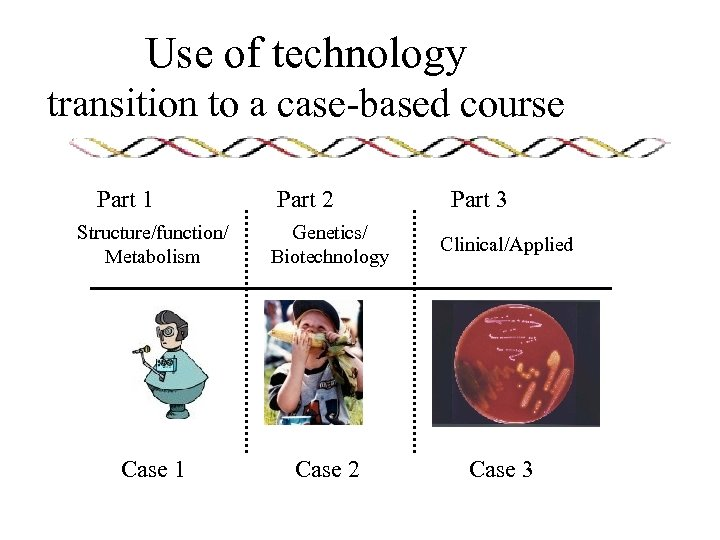 Use of technology transition to a case-based course Part 1 Part 2 Part 3