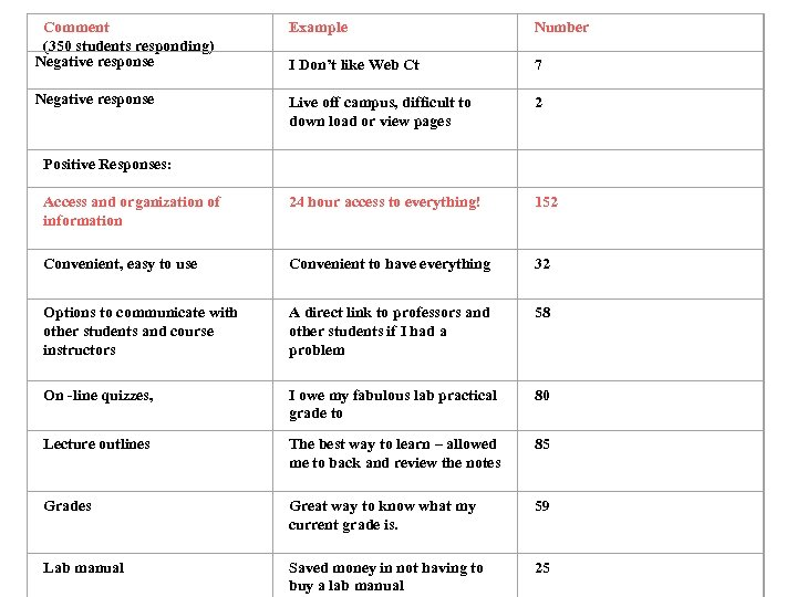 Comment (350 students responding) Negative response Example Number I Don't like Web Ct 7