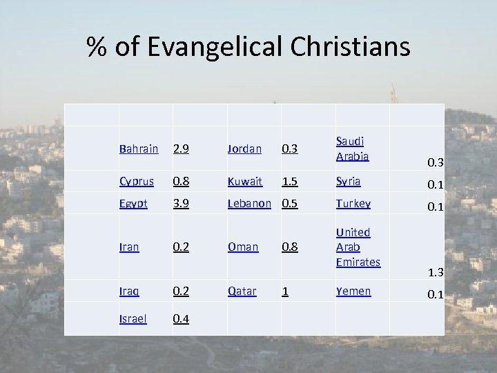 % of Evangelical Christians Bahrain 2. 9 Jordan 0. 3 Saudi Arabia Cyprus 0.