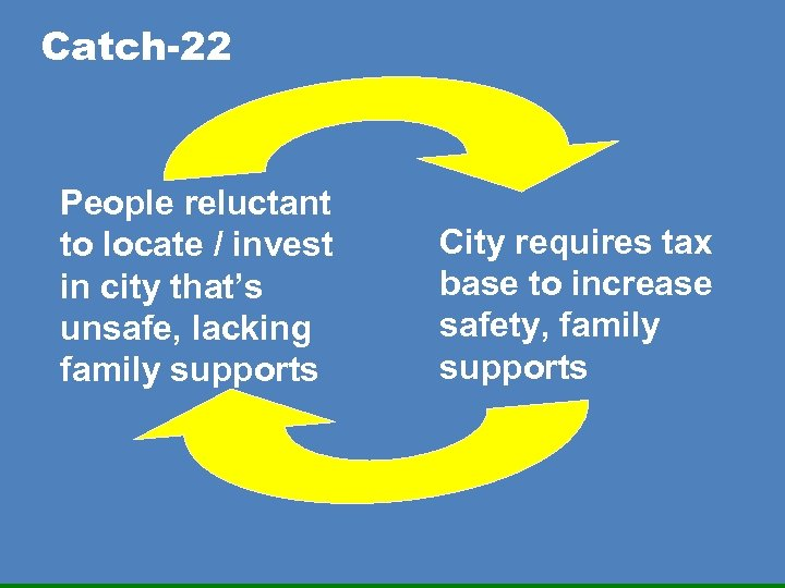 Catch-22 People reluctant to locate / invest in city that's unsafe, lacking family supports