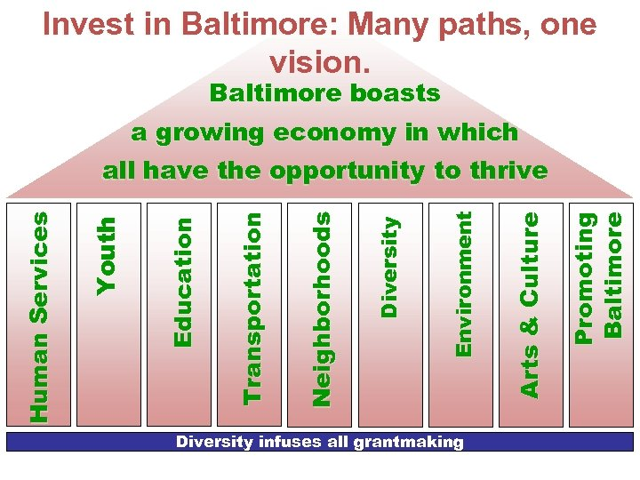 Invest in Baltimore: Many paths, one vision. Baltimore boasts a growing economy in which