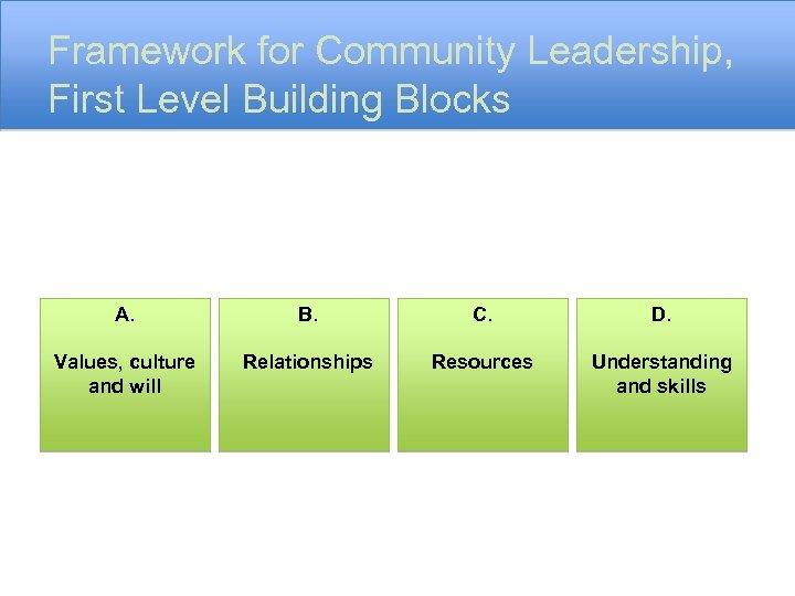 Framework for Community Leadership, First Level Building Blocks A. B. C. D. Values, culture