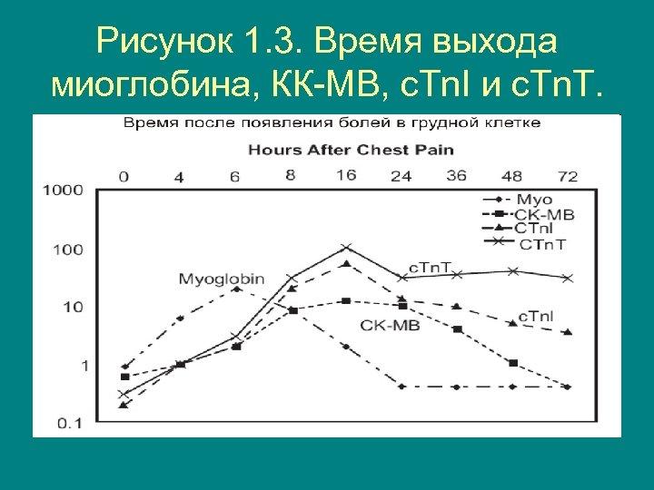 Рисунок 1. 3. Время выхода миоглобина, КК-МВ, с. Tn. I и с. Tn. T.