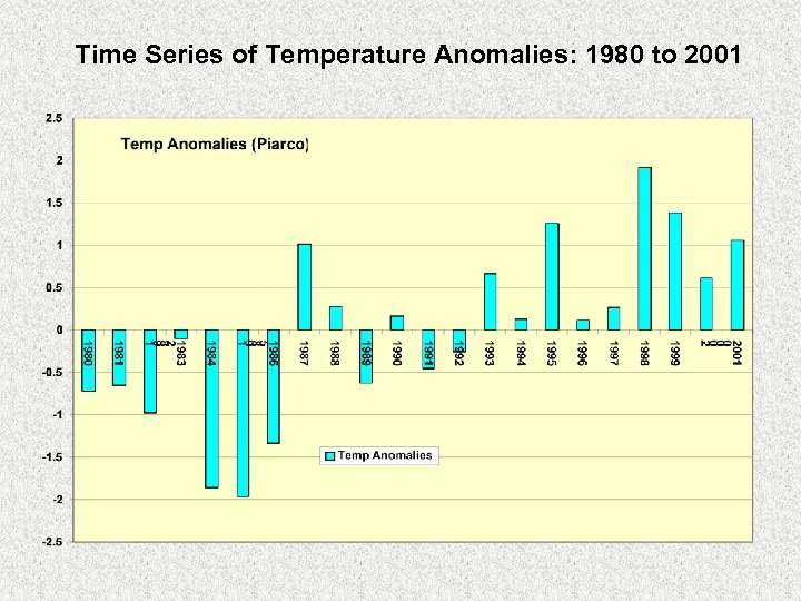 Time Series of Temperature Anomalies: 1980 to 2001