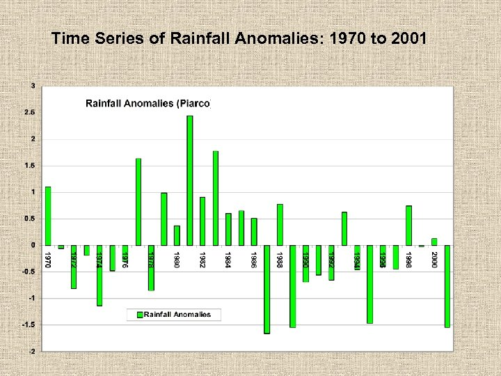 Time Series of Rainfall Anomalies: 1970 to 2001