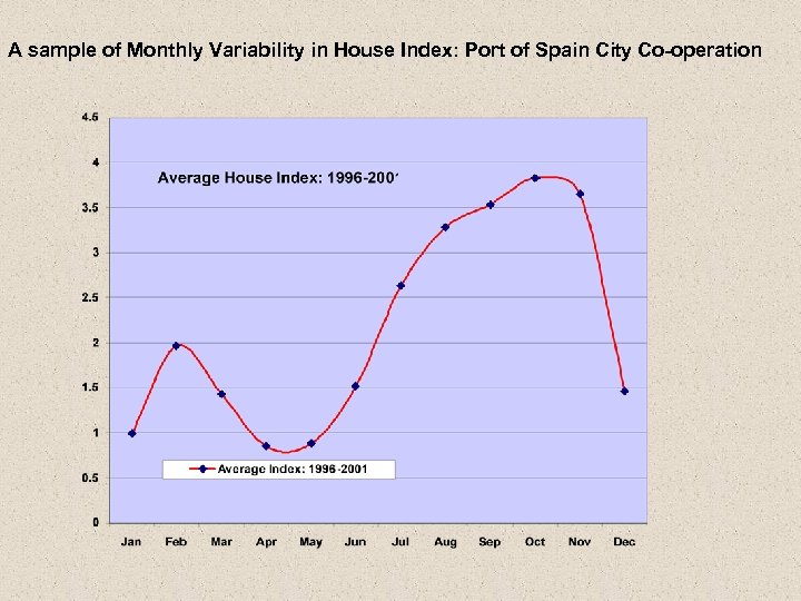 A sample of Monthly Variability in House Index: Port of Spain City Co-operation