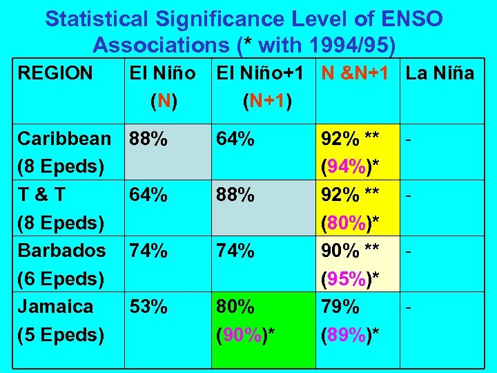Statistical Significance Level of ENSO Associations (* with 1994/95) REGION El Niño (N) El