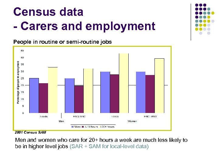 Census data - Carers and employment People in routine or semi-routine jobs 2001 Census