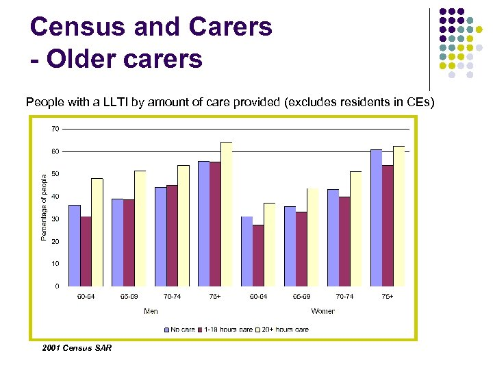 Census and Carers - Older carers People with a LLTI by amount of care