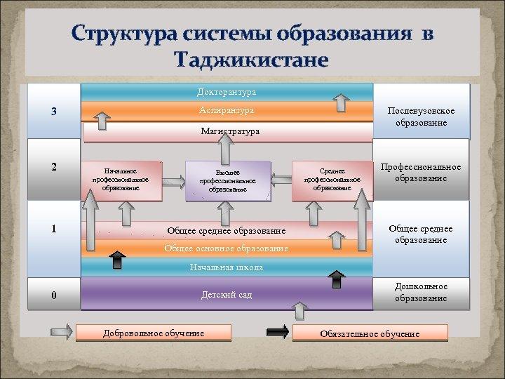 Структура системы образования в Таджикистане Докторантура Аспирантура 3 Послевузовское образование Магистратура 2 1 Начальное