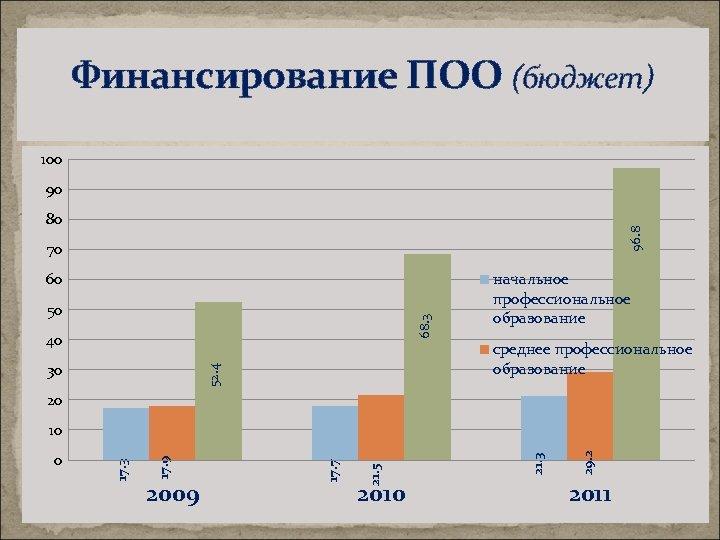 Финансирование ПОО (бюджет) 100 90 96. 8 80 70 60 68. 3 50 40