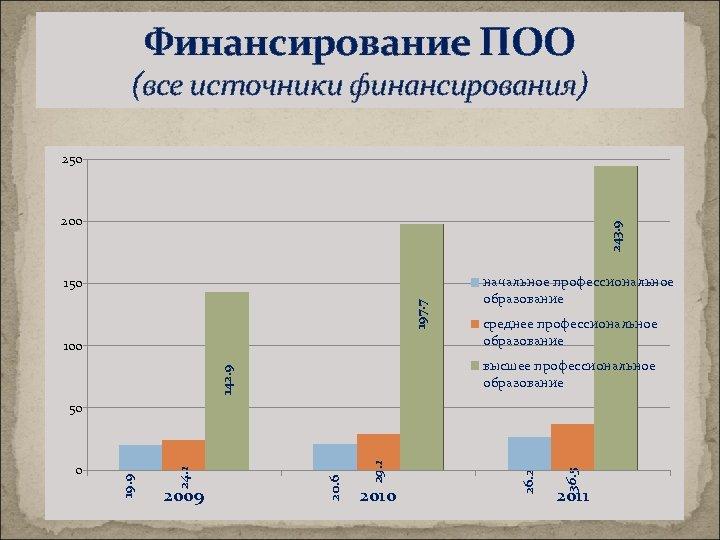 Финансирование ПОО (все источники финансирования) 250 243. 9 200 197. 7 150 100 начальное