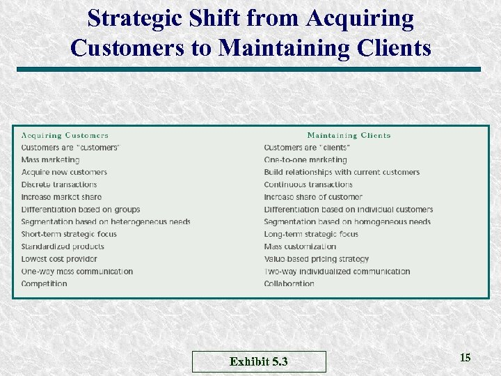 Strategic Shift from Acquiring Customers to Maintaining Clients Exhibit 5. 3 15