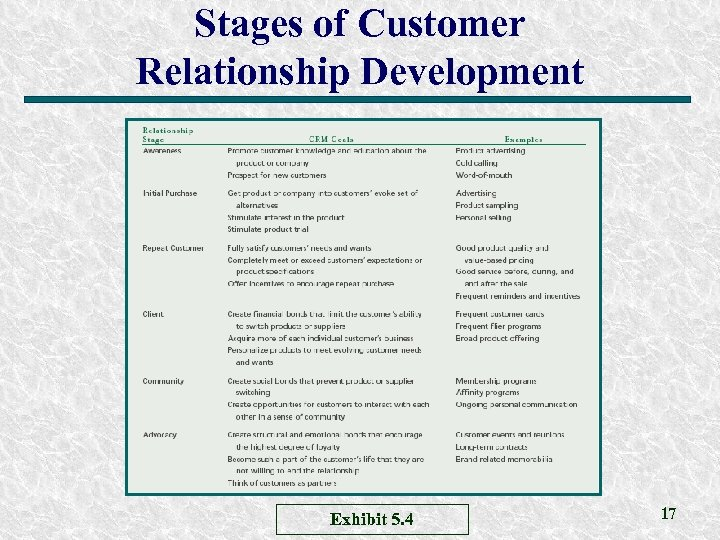 Stages of Customer Relationship Development Exhibit 5. 4 17