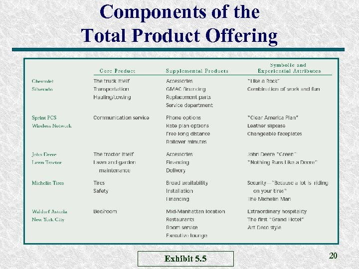 Components of the Total Product Offering Exhibit 5. 5 20