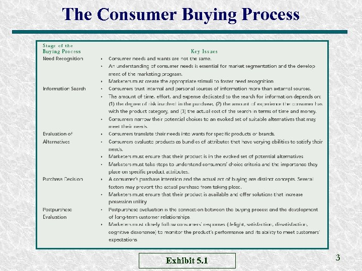 The Consumer Buying Process Exhibit 5. 1 3