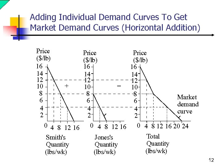 Adding Individual Demand Curves To Get Market Demand Curves (Horizontal Addition) Price ($/lb) 16