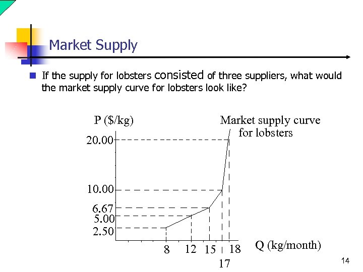 Market Supply n If the supply for lobsters consisted of three suppliers, what would