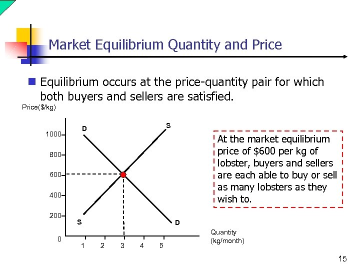Market Equilibrium Quantity and Price n Equilibrium occurs at the price-quantity pair for which