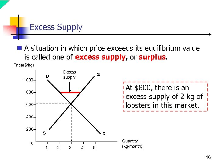 Excess Supply n A situation in which price exceeds its equilibrium value is called