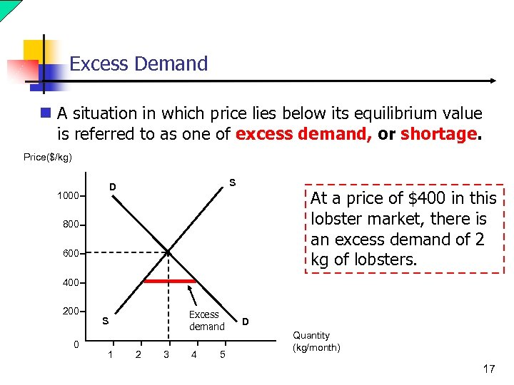 Excess Demand n A situation in which price lies below its equilibrium value is