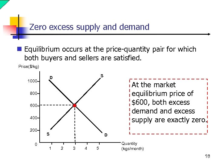 Zero excess supply and demand n Equilibrium occurs at the price-quantity pair for which