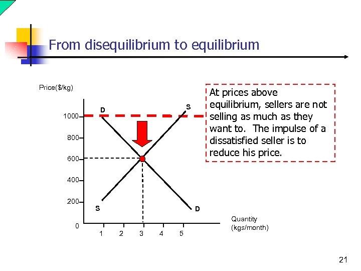 From disequilibrium to equilibrium Price($/kg) S D 1000 At prices above equilibrium, sellers are