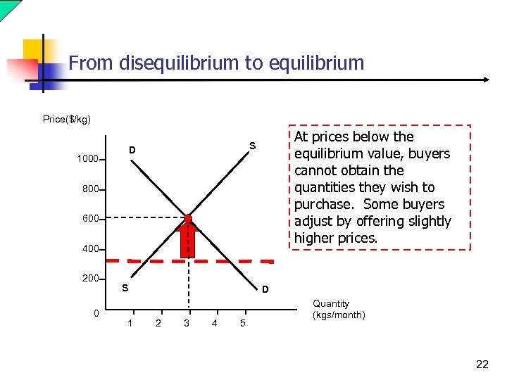 From disequilibrium to equilibrium Price($/kg) D 1000 At prices below the equilibrium value, buyers
