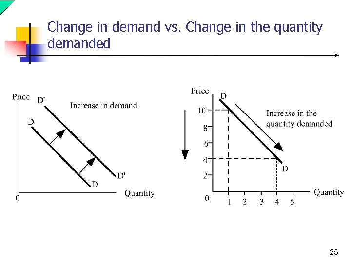 Change in demand vs. Change in the quantity demanded 25