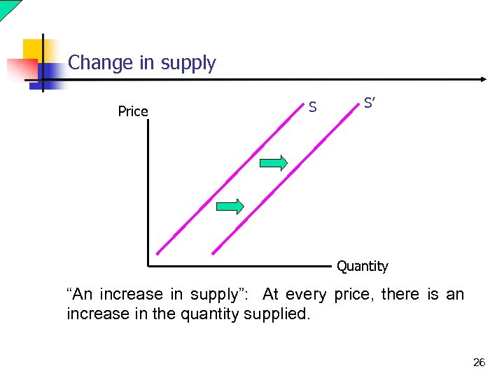 """Change in supply Price S S' Quantity """"An increase in supply"""": At every price,"""