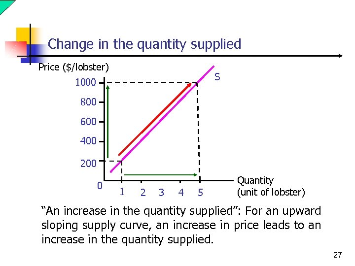 Change in the quantity supplied Price ($/lobster) S 1000 800 600 400 200 0