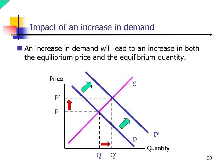 Impact of an increase in demand n An increase in demand will lead to