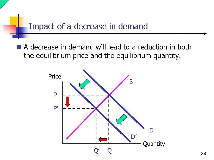 Impact of a decrease in demand n A decrease in demand will lead to