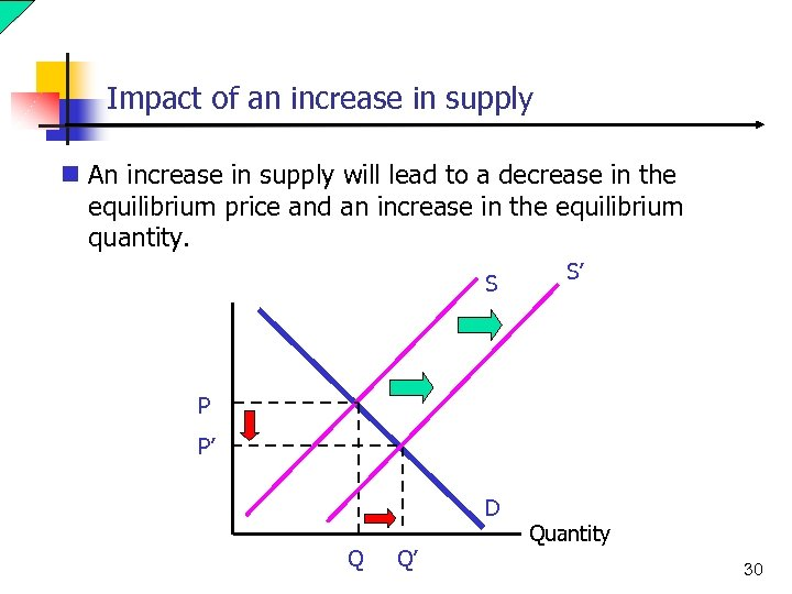 Impact of an increase in supply n An increase in supply will lead to