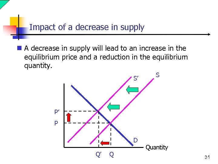 Impact of a decrease in supply n A decrease in supply will lead to