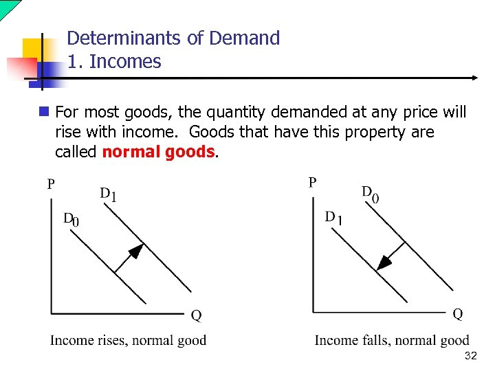 Determinants of Demand 1. Incomes n For most goods, the quantity demanded at any