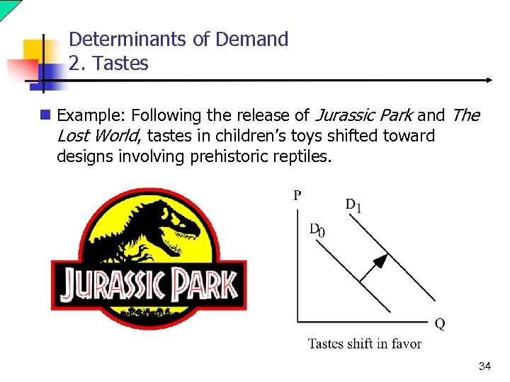 Determinants of Demand 2. Tastes n Example: Following the release of Jurassic Park and