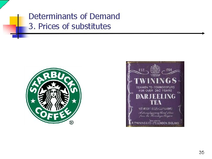 Determinants of Demand 3. Prices of substitutes 35