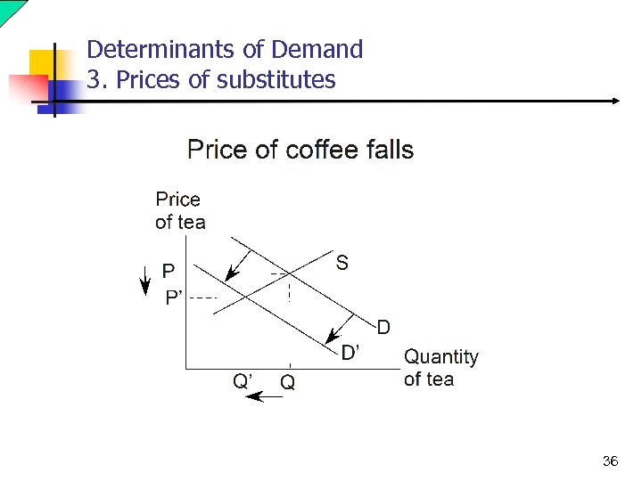 Determinants of Demand 3. Prices of substitutes 36