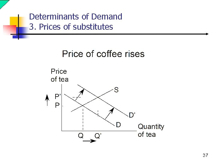 Determinants of Demand 3. Prices of substitutes 37