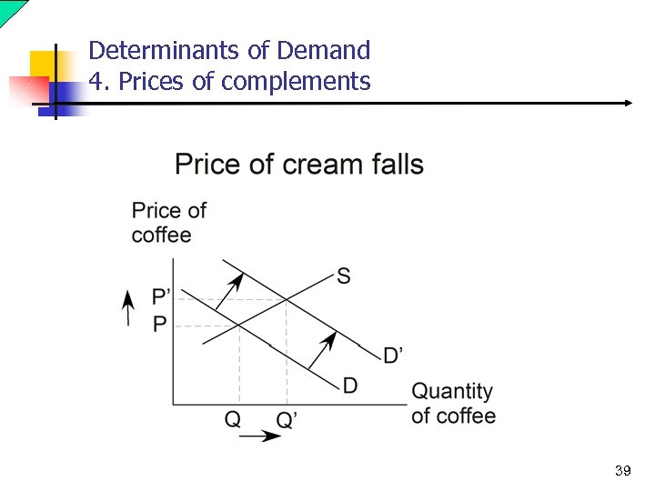 Determinants of Demand 4. Prices of complements 39