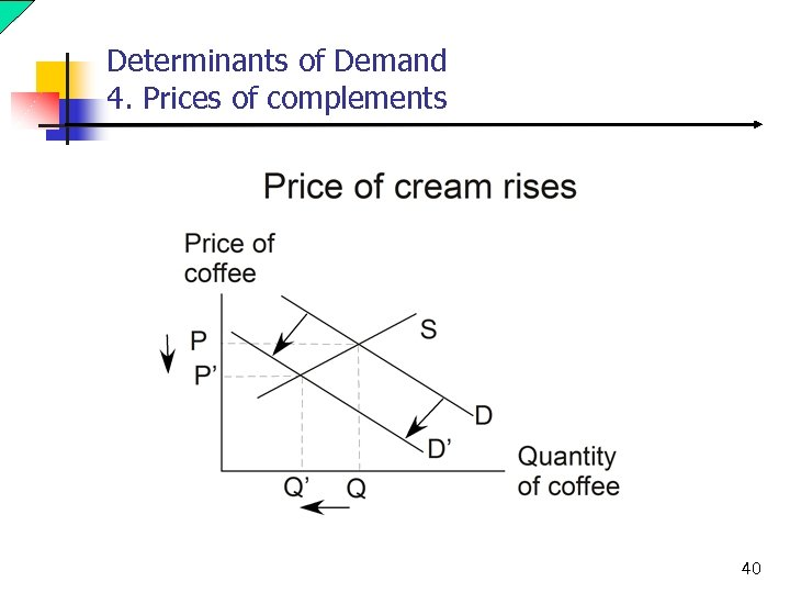 Determinants of Demand 4. Prices of complements 40