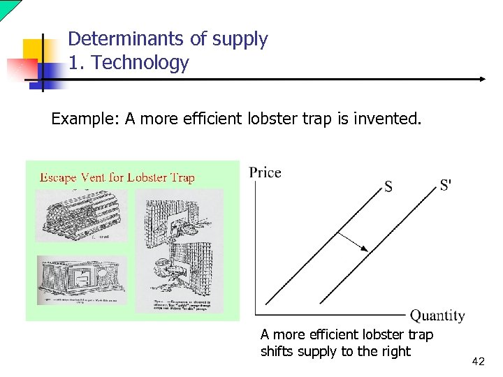 Determinants of supply 1. Technology Example: A more efficient lobster trap is invented. A